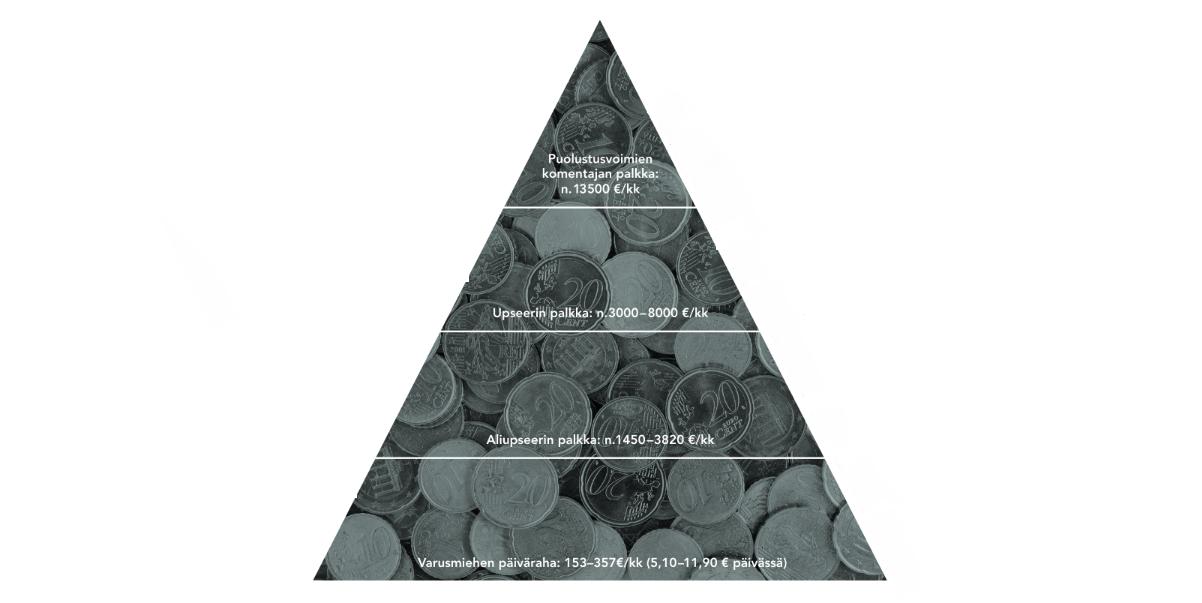 Kuvituksena olevassa tyylitellyssä tulopyramidissa verrataan varusmiehen palkkaa aliupseerin, upseerin ja puolustusvoimain komentajan palkkaan.